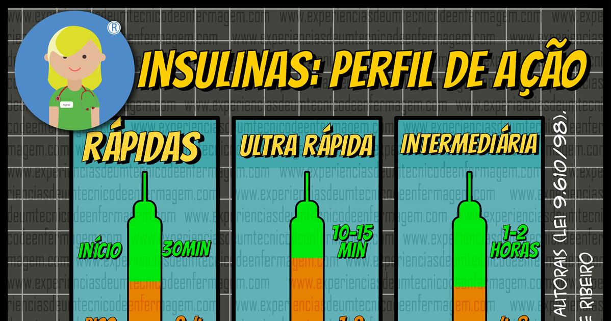 O Perfil de Ação das Insulinas