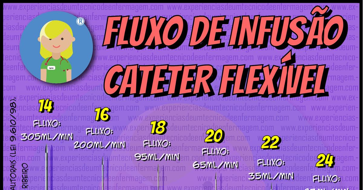 Cateteres Flexíveis: Fluxos de Infusão